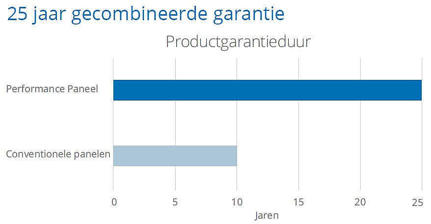 SunPower Performance zonnepanelen garantie