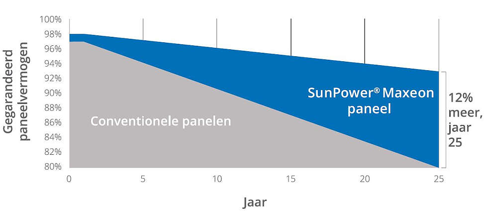 SunPower Maxeon zonnepanelen